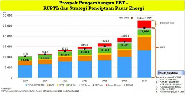 Strategi Hilirisasi Pengembangan EBTKE di Indonesia